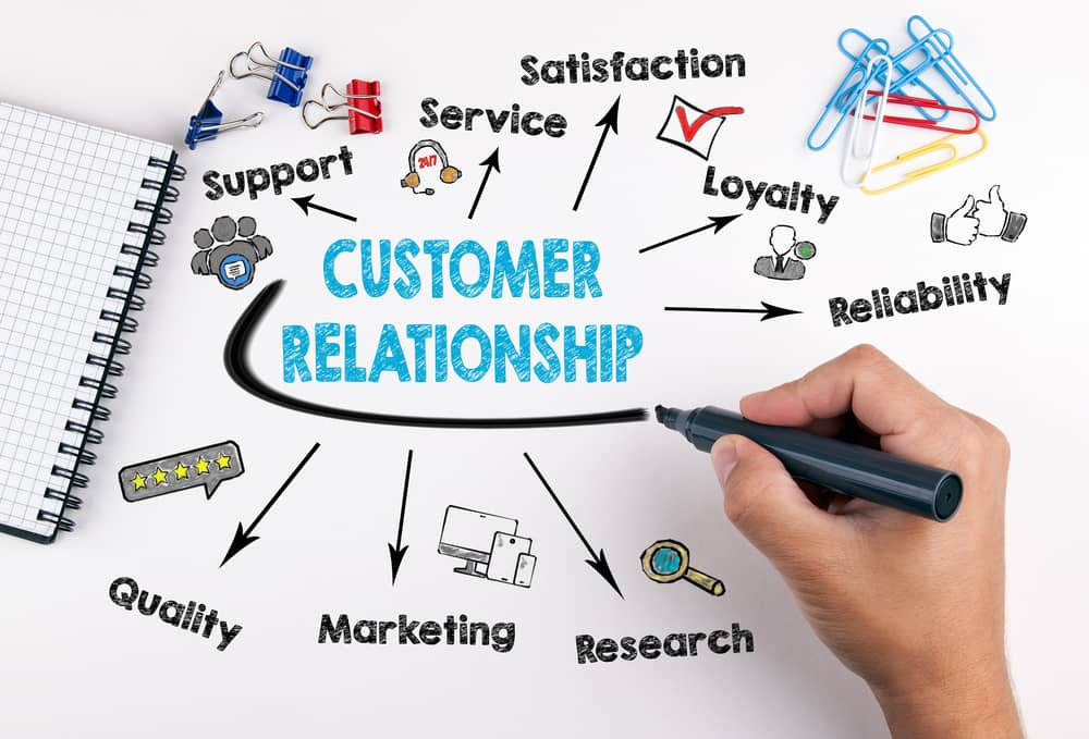 salesforce cloud and customer experience
