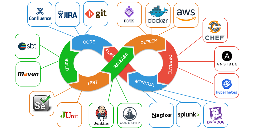 DevOps automation tools