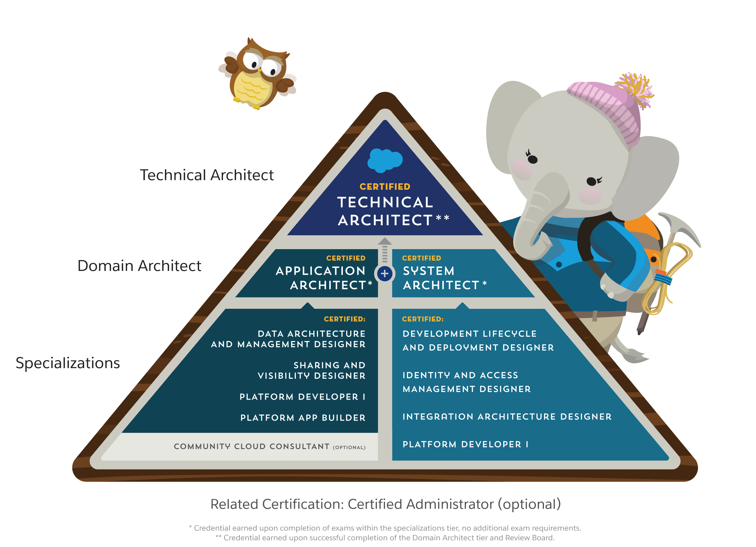 Salesforce Solutions Architect