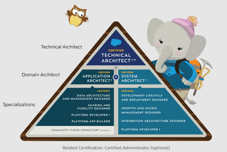 Upcoming Salesforce Certifications in 2021