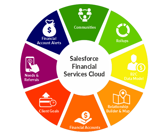 salesforce-financial-services-cloud-managed-services-package