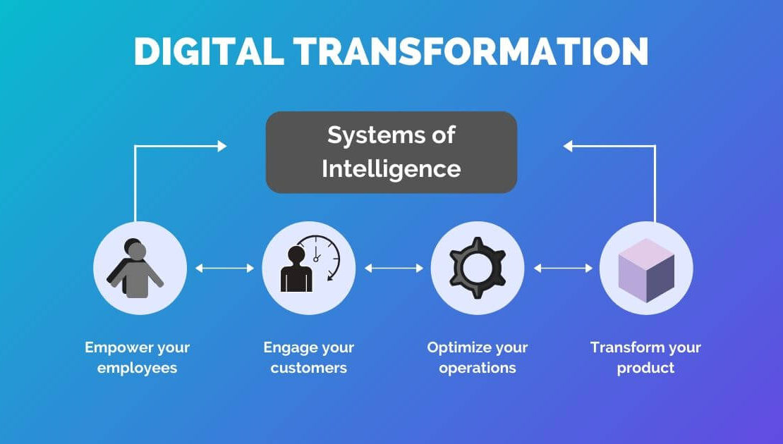digital transformation and business